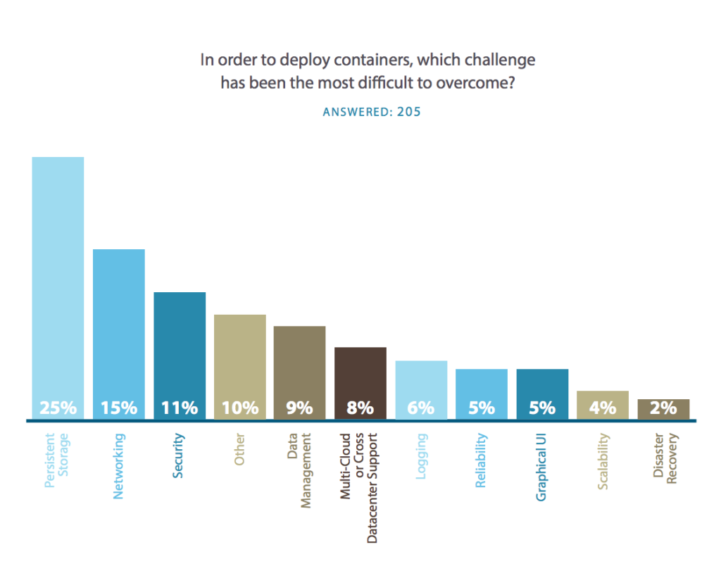 survey-biggest-challenges-to-container-adoption